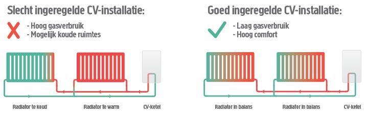 Besparen en toch comfort ervaren neem contact op met Goois Verwarmings- en Installatiebedrijf Robert van der Poell